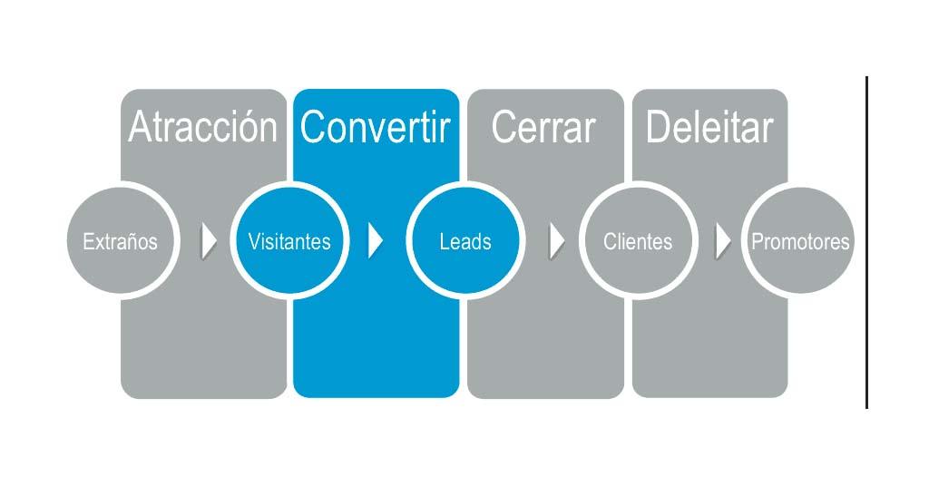 ciclo-de-compra-internet-generar-leads