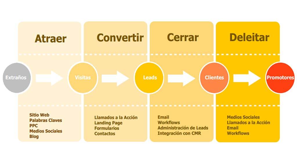 metodologia inboud marketing